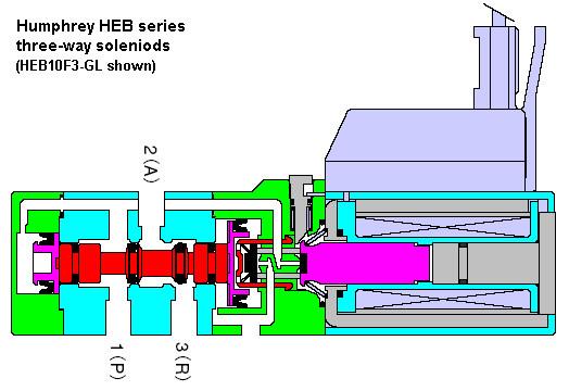 humphrey_heb_diagram humphrey solenoid design [zdspb tech]