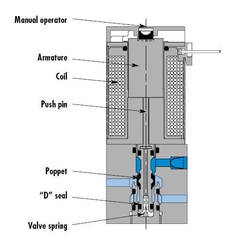 Mac Valve Wiring Diagram 6500 - Wiring Diagram Schematics • on