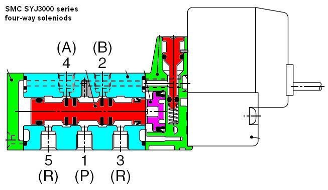 smc solenoid design zdspb tech